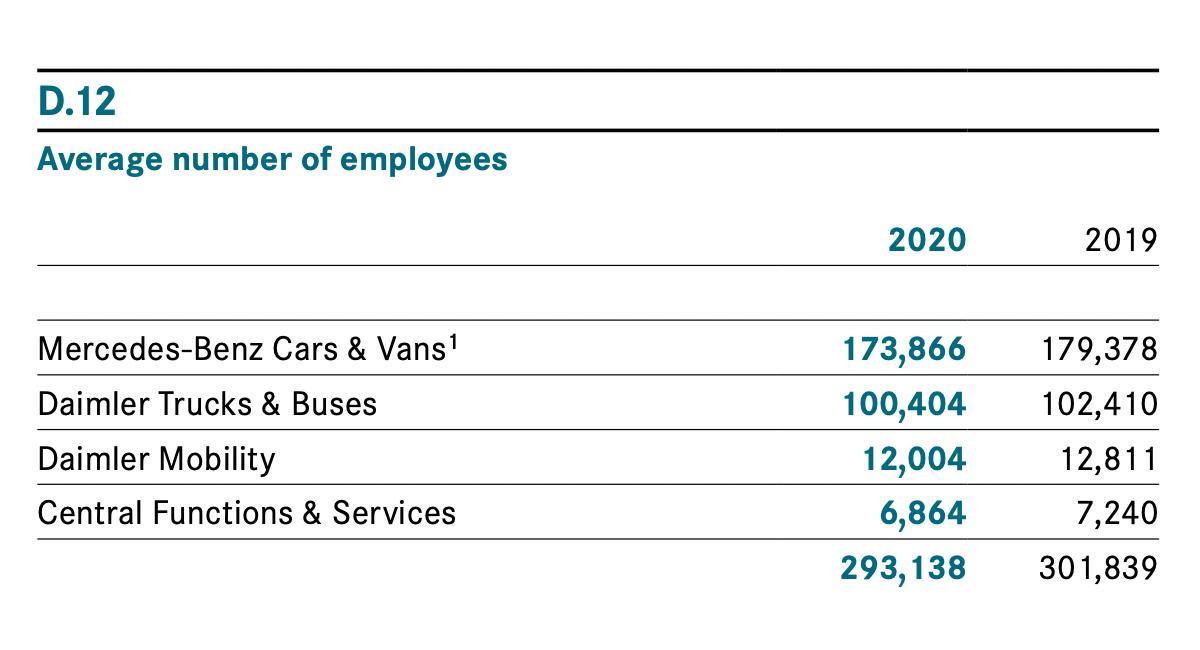 Сотрудники компании по сегментам. Источник: годовой отчет компании, стр.180