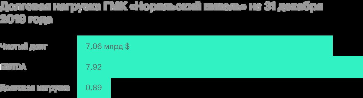 Источник: пресс-релиз ГМК «Норильскийникель»