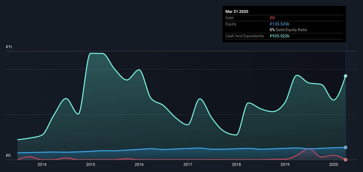 Debt / Eq — отношение долга к капиталу — для«Московской биржи» скринер показал равным нулю — долга нет. Наличные и краткосрочные активы составляют 925млрд. То есть Quick Ratio заведомо больше единицы