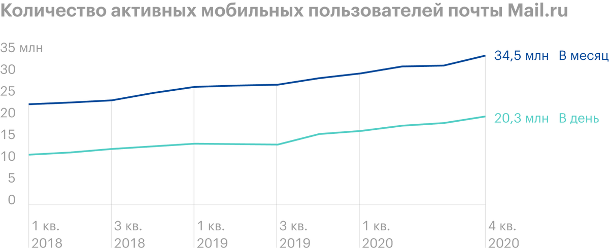 Источник: годовой отчет за 2020год, стр.45