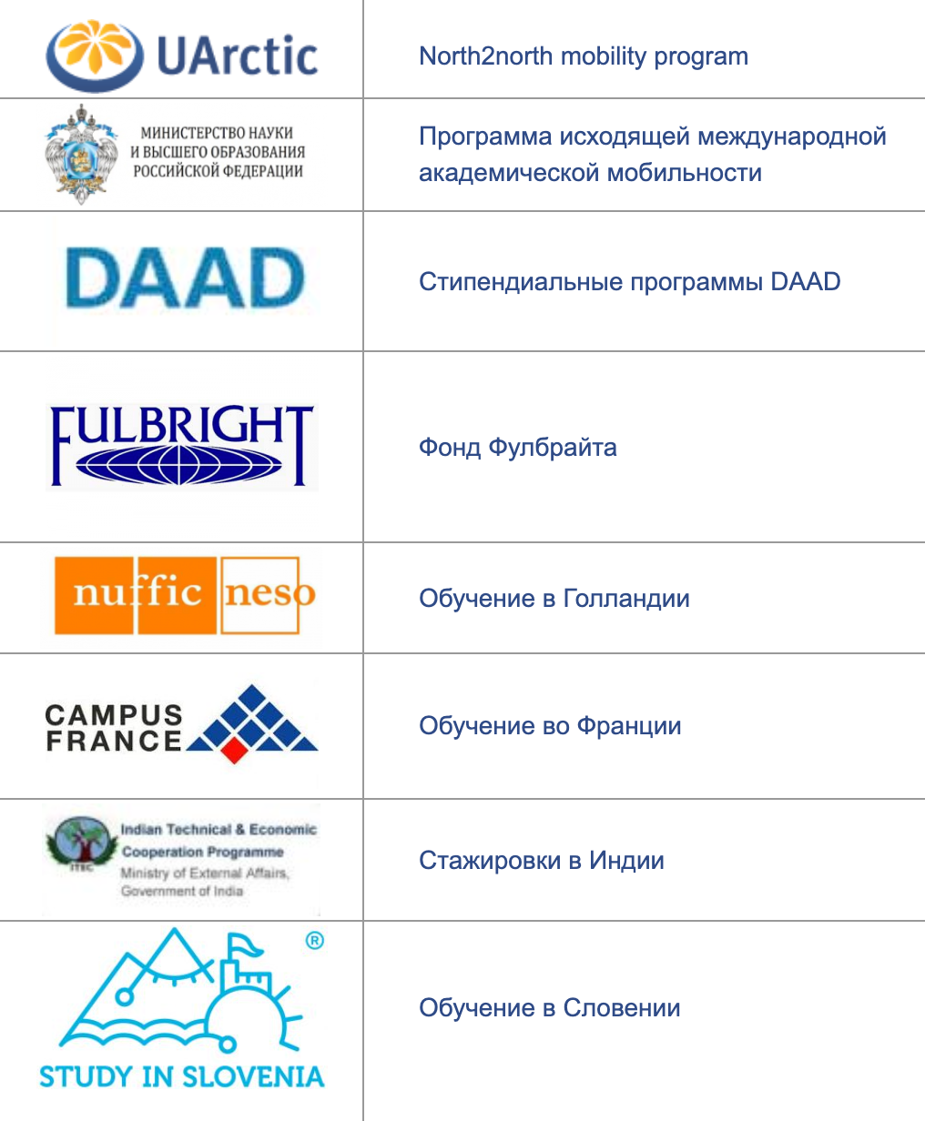 Список программ, на которые могут подать заявку студенты моего родного Тюменского индустриального университета