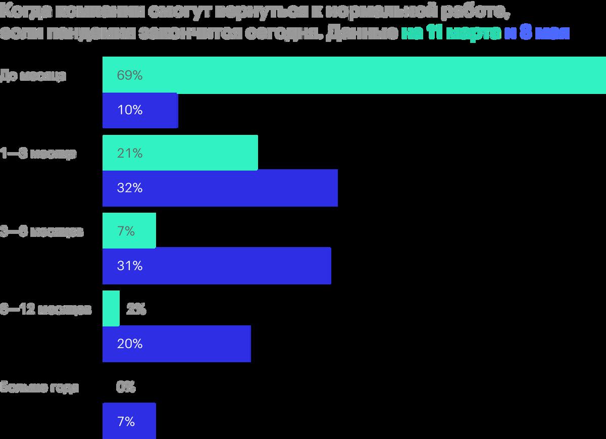 Мнение финансовых директоров американских предприятий. Источник: Bloomberg