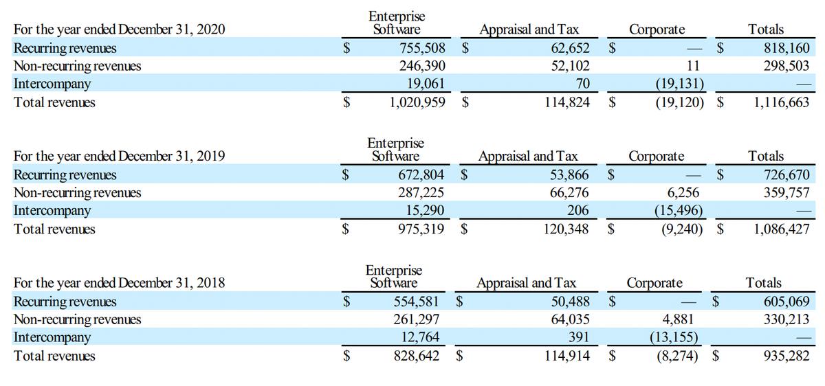 Финансовые показатели компании в тысячах долларов. Источник: годовой отчет компании, стр.F-32(73)
