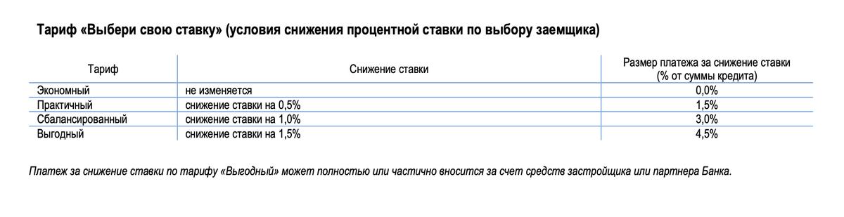 На сайте банк предлагает оплатить снижение ставки. Сумма привязана к проценту от суммы кредита. Чем выше процент, тем ниже будет ставка