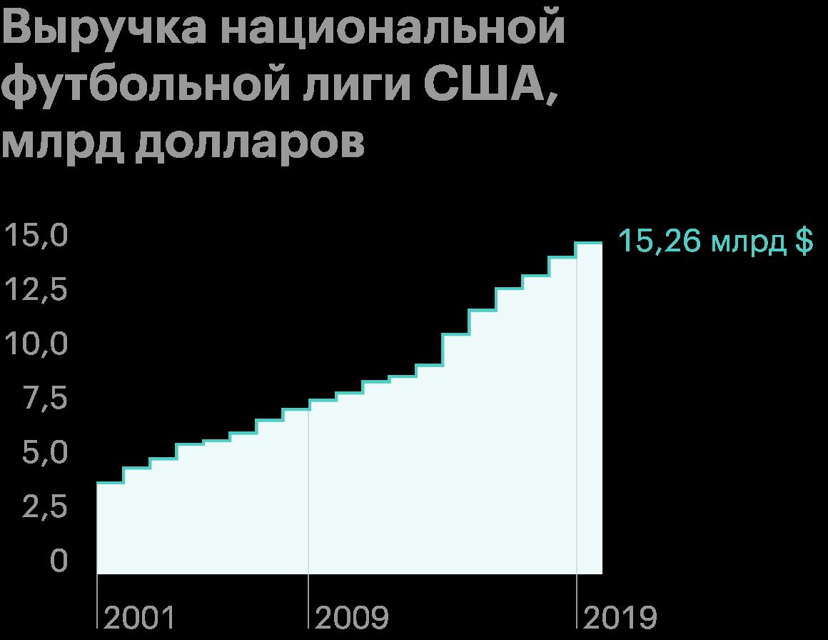 Источник: Statista