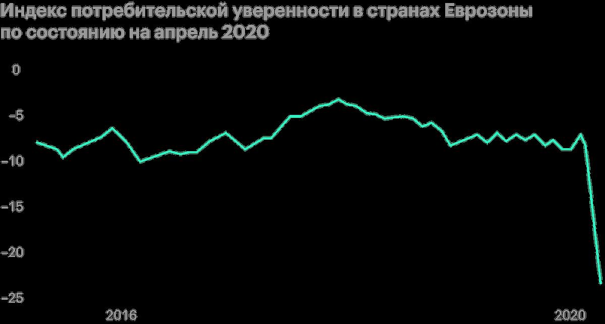 Чемниже кривая, темхуже потребители оценивают ситуацию в экономике и ее перспективы. Источник: Trading Economics