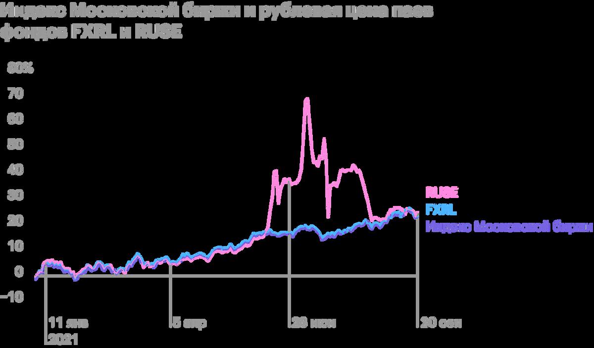 Доходность фондов за этот период почти одинаковая и близка к результату индекса, но хорошо видно странное поведение RUSE летом, когда маркет-мейкер не выполнял свои обязанности. Используется индекс Московской биржи полной доходности по налоговым ставкам иностранных организаций — MCFTRN. Источник: Capital Gain