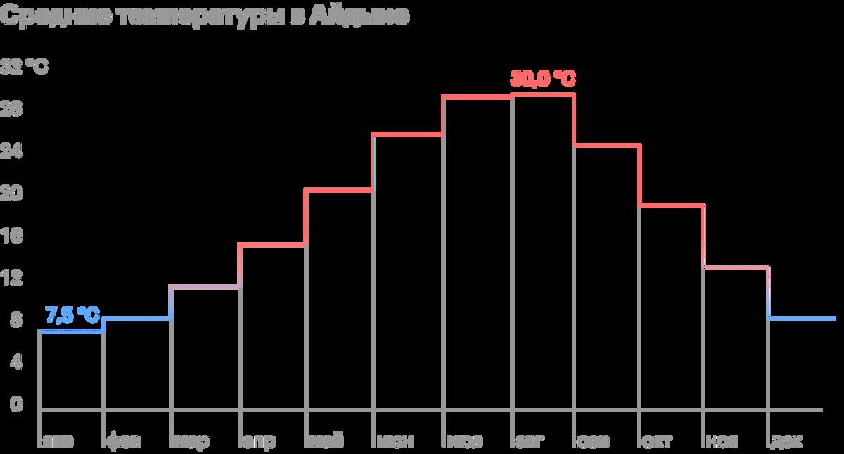 В самый холодный месяц года — январь — температура не опускается ниже +5°С. Источник: climate-data.org