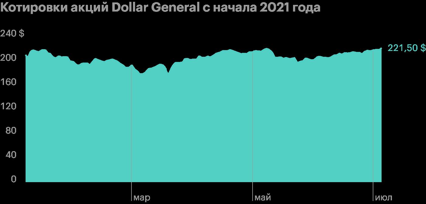 Dollar General заявила о начале продаж медицинских товаров