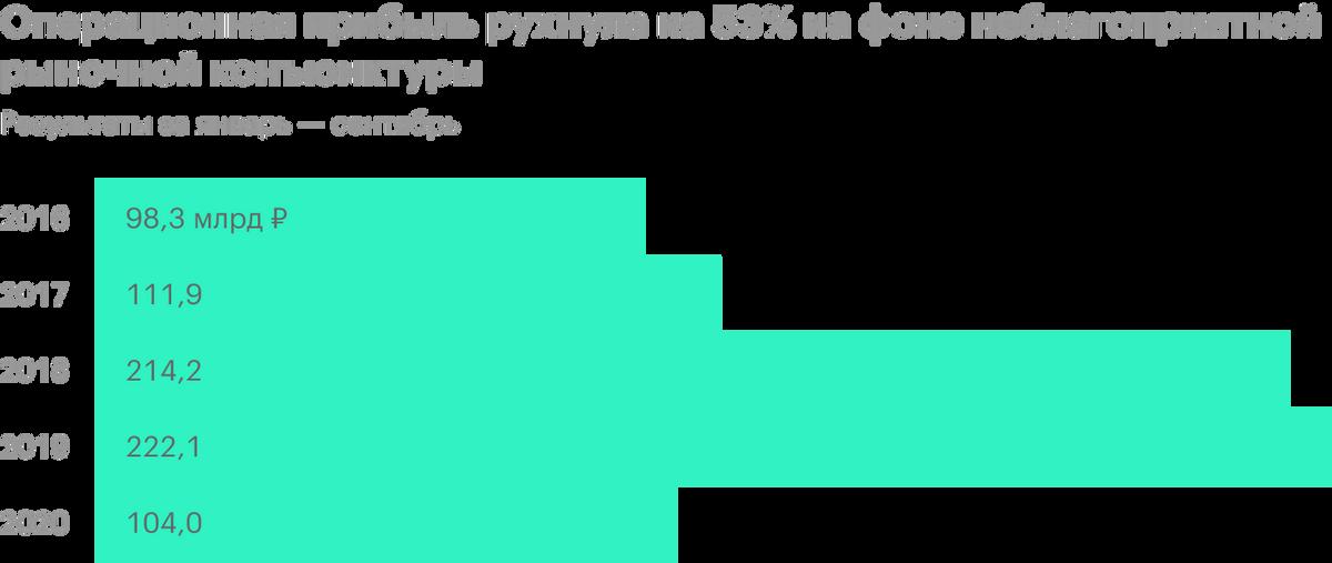 Источник: финансовая отчетность «Татнефти»