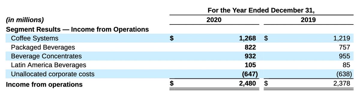 Операционная прибыль компании по сегментам. Источник: годовой отчет компании, стр.30(34)
