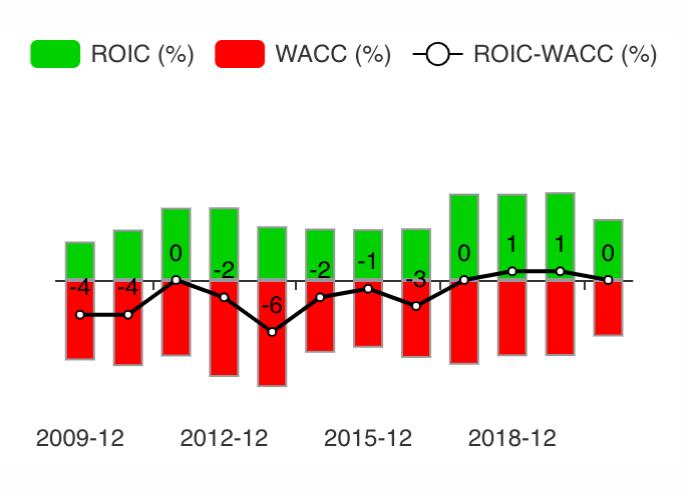 Как менялась стоимость привлечения капитала и его рентабельность у RS за последние 10лет. Источник: gurufocus.com