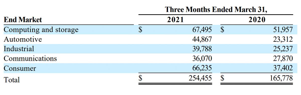 Выручка MPWR по кварталам, в тыс. долларов. Источник: квартальный отчет MPWR, стр.2