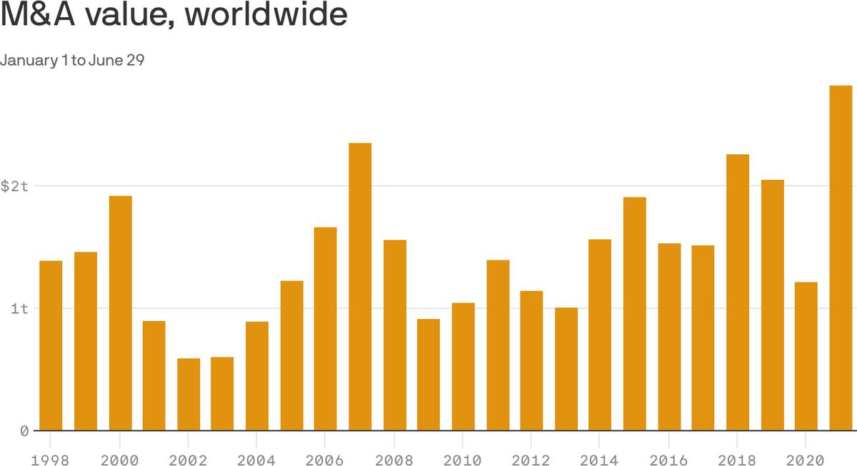 Общая стоимость всех сделок в сфере слияний и поглощений в мире в триллионах долларов. С января по 29июня в каждом году. Источник: Axios