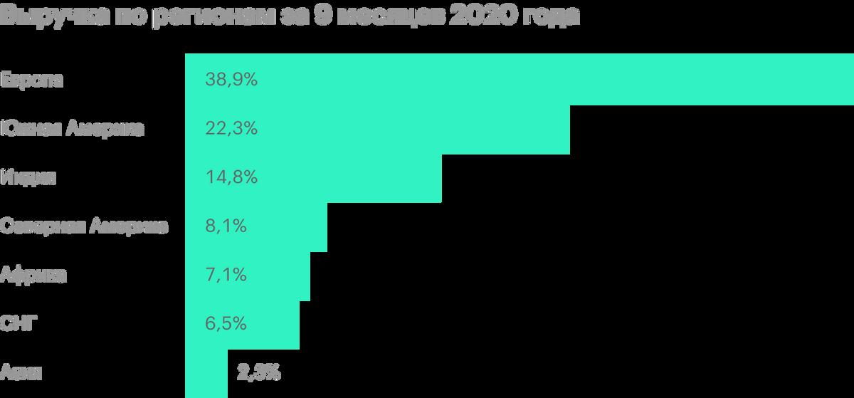 Источник: финансовая отчетность «Фосагро» по МСФО за 6 месяцев 2020года