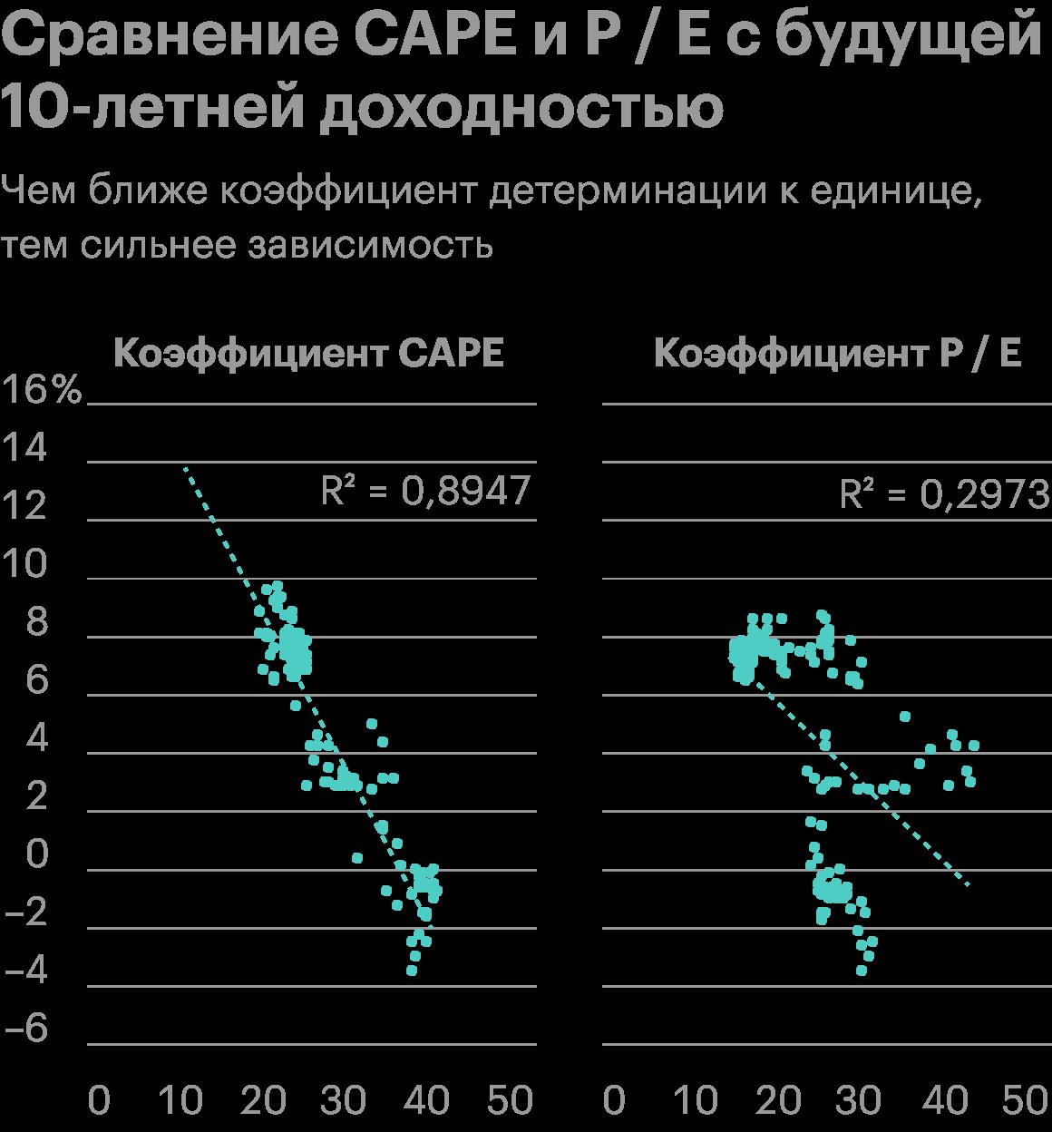 Если сравнить коэффициенты с будущей 10-летней доходностью, то с 1998 по 2018год будущую доходность можно было на 89,5%объяснить через CAPE: коэффициент детерминации R2 равен0,8947. А P/E позволял объяснить меньше 30%будущей доходности: R2 равен0,2973. Источник: Econompicdata