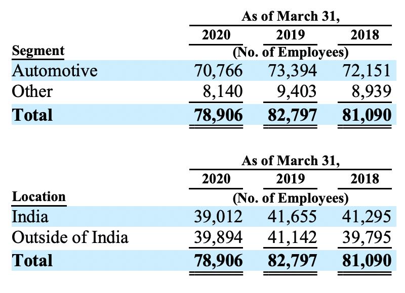 Численность работников компании. Источник: годовой отчет компании, стр.121(130)