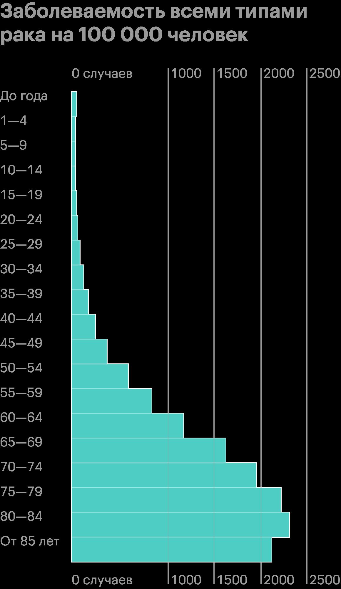 Таккак все больше людей доживают до преклонного возраста, можно ожидать, что число тех, кто заболевает и умирает от рака, будет расти дальше. Источник: Национальный институт онкологии США
