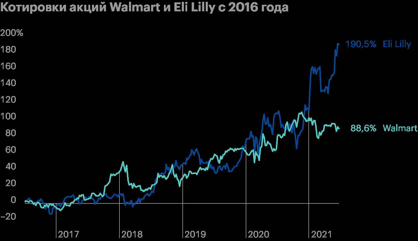 Walmart выходит на новый рынок и начинает продавать дешевый инсулин