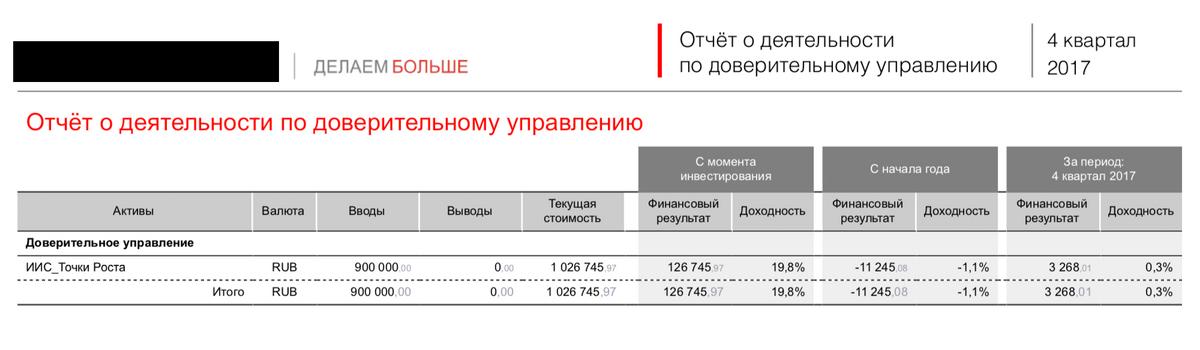 Отчет управляющей компании за 2017 год