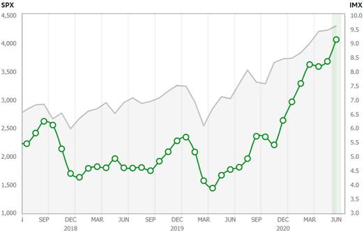 Индекс S&P; 500 и индекс настроений розничных инвесторов от TD Ameritrade. Источник: Daily Shot