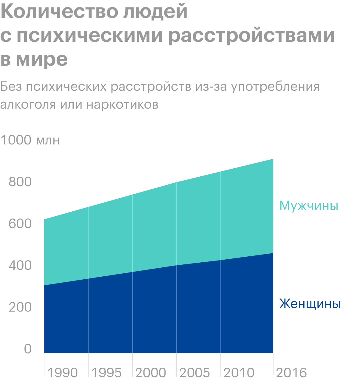Источник: Our World in Data