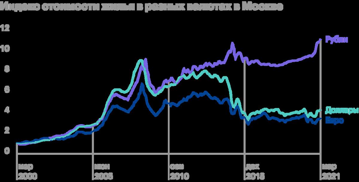 Источник: Индикаторы рынка недвижимости