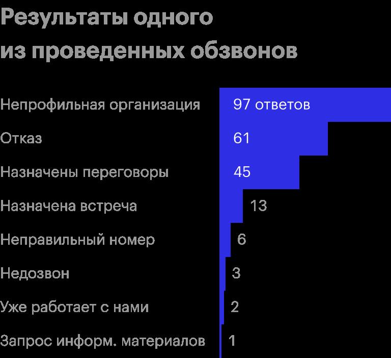 Это результаты из отчета о проведенном обзвоне. Здесь хорошо видно, что успехом обычно заканчивается лишь около ⅕ всех холодных звонков