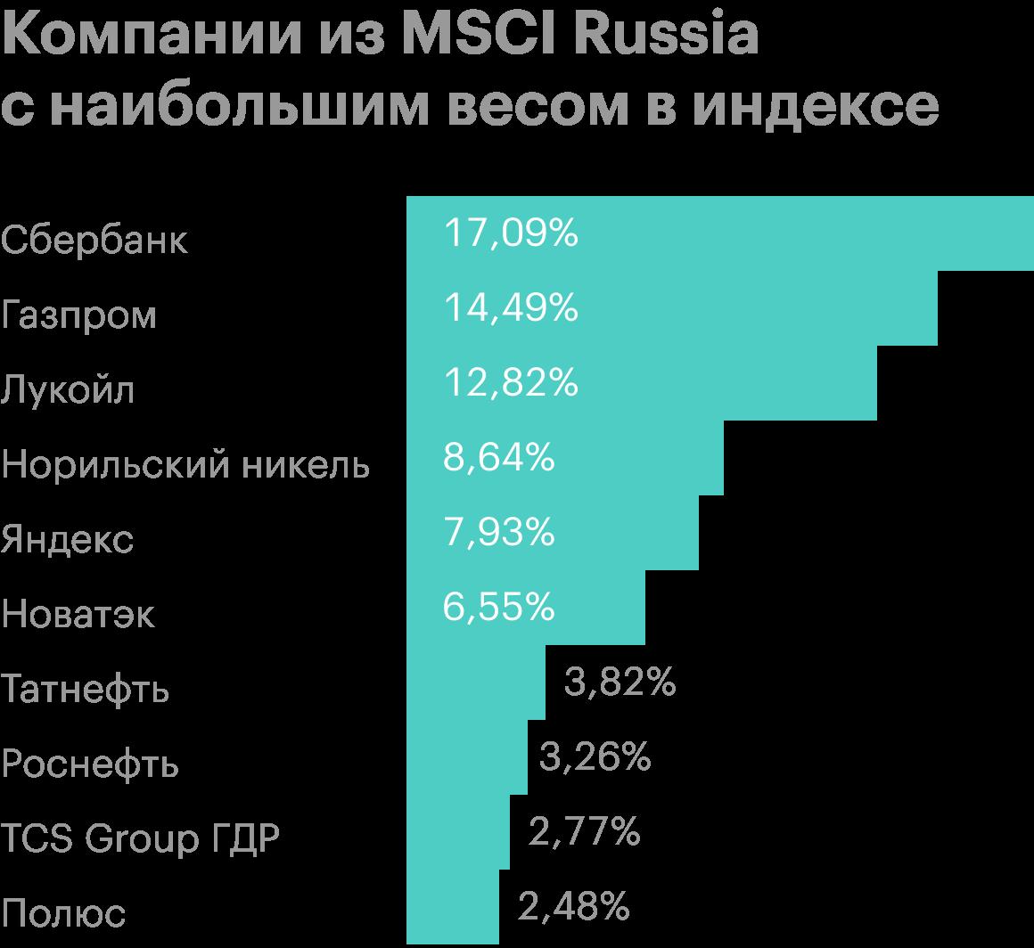 Источник: MSCI