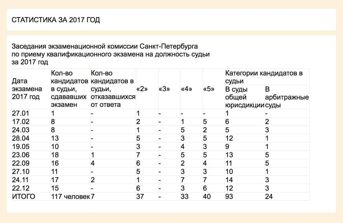 Статистика сдачи экзамена на должность судьи в Санкт-Петербурге за 2017 год