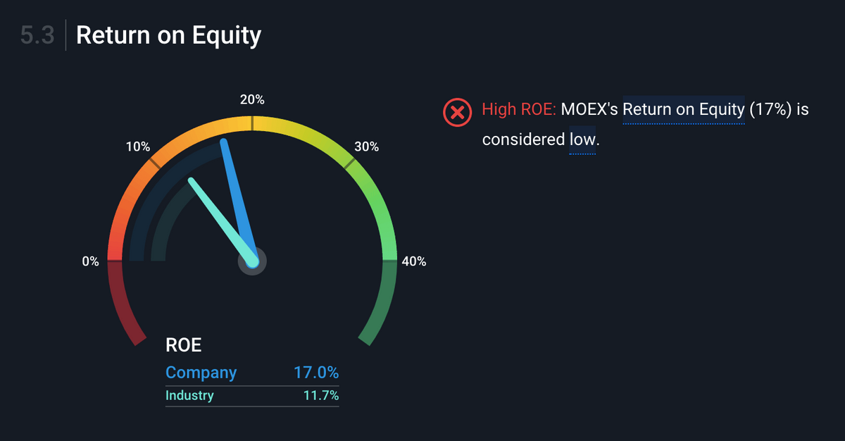 ROE — возврат на капитал — составляет 17%. Значение меньше 20% считается низким, но если сравнивать с собратьями по сектору, ROE у компании хороший