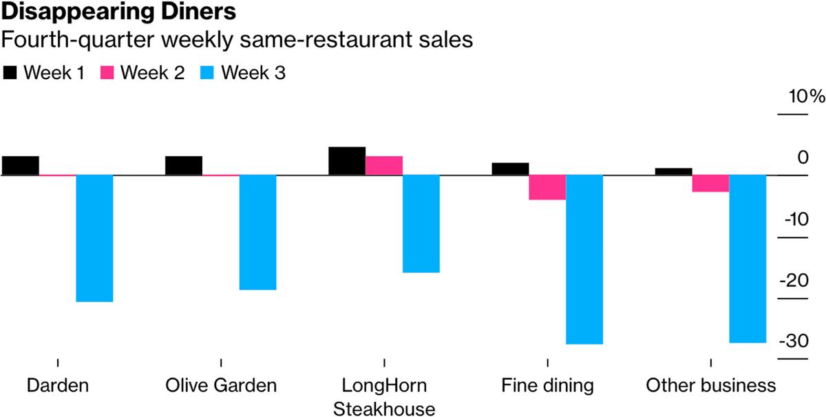 Продажи в разных ресторанах Darden в этом квартале: черный — 1 неделя, розовый — 2 неделя, голубой — 3 неделя. Слева направо: результаты всех ресторанов Darden в целом, Olive Garden, LongHorn Steakhouse, рестораны высокого уровня, другие бизнесы. Источник: Bloomberg