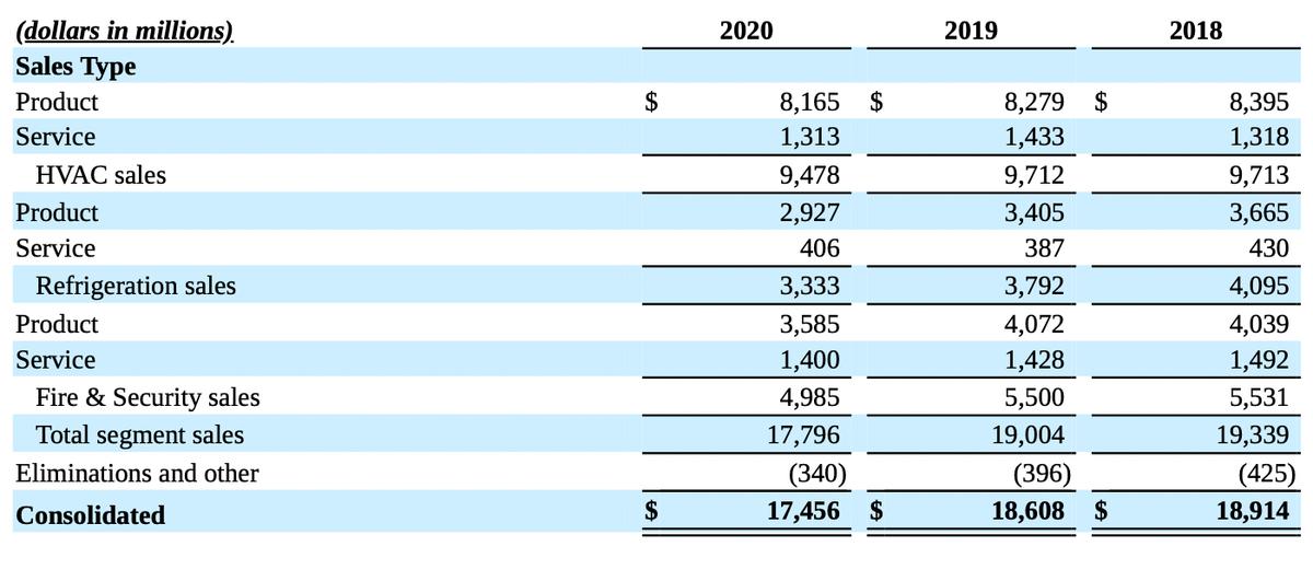 Финансовый результат компании по сегментам «Товары» и «Услуги». Источник: годовой отчет компании, стр.98(99)
