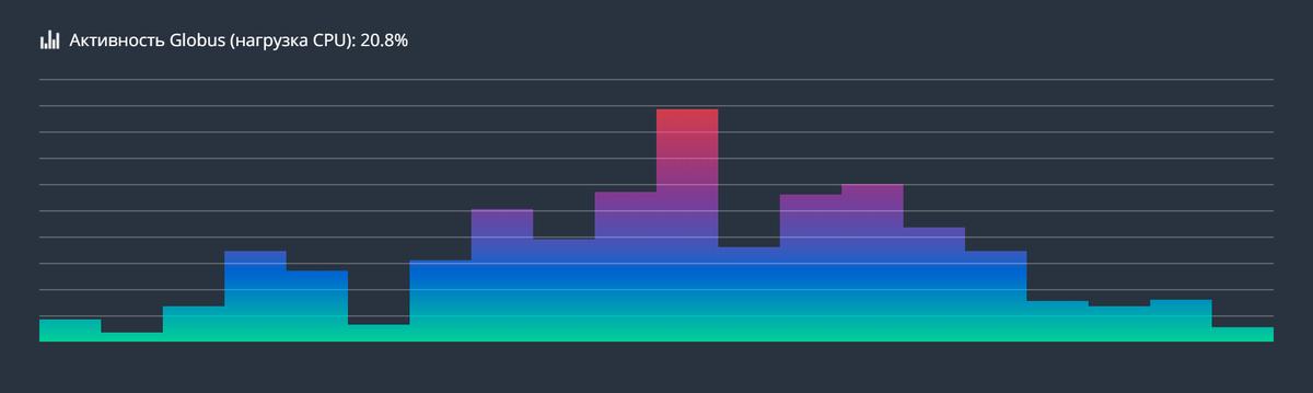На сайте пишут, что сервис нагружает центральный процессор на 34,5%. Но диспетчер задач показывает, что процессор на самом деле простаивает. Получается, сайт ничего толком не вычисляет