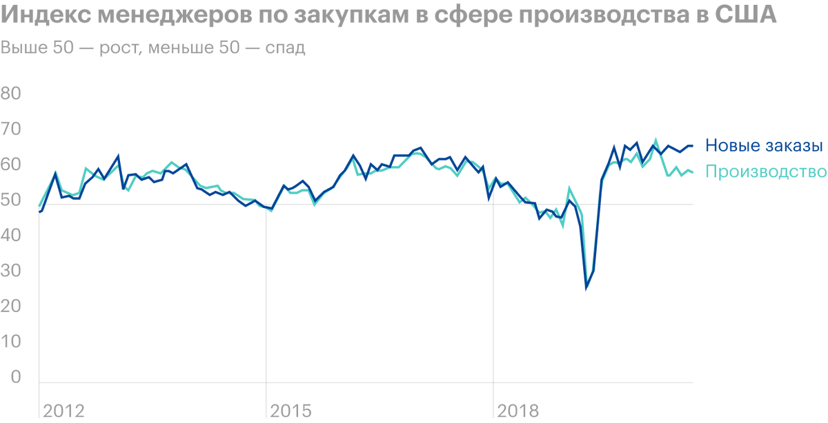 Источник: Daily Shot, TheISM manufacturing PMI continues to show a gap between thenew orders andproduction indices.