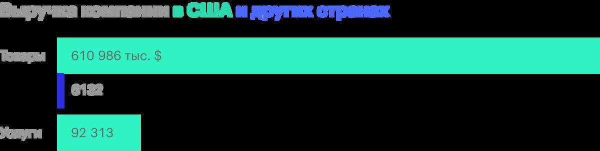 Источник: годовой отчет компании, стр. 82