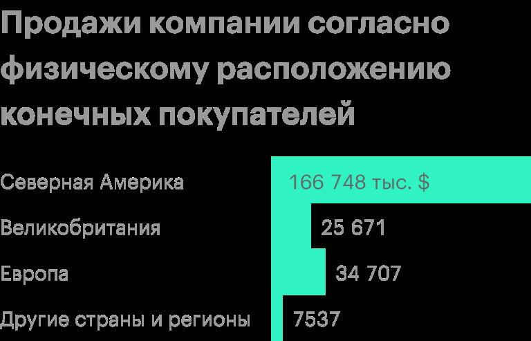 Источник: годовой отчет компании, стр. 52 (53)