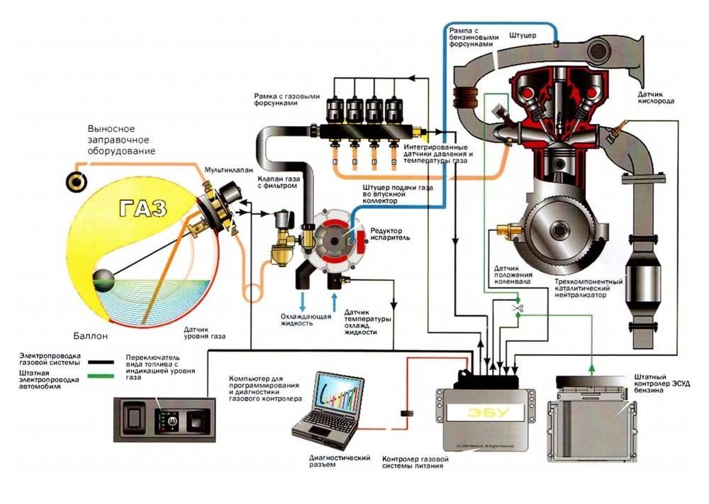 Так выглядит схема работы ГБО на сайте производителя. Источник: drive2.ru
