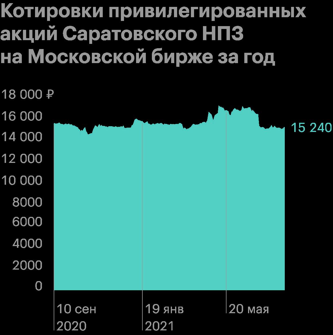 Источник: Тинькофф-инвесиции