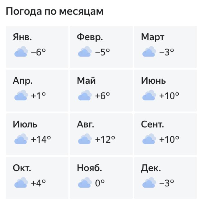 Погода в Териберке по месяцам. Источник: «Яндекс-погода»