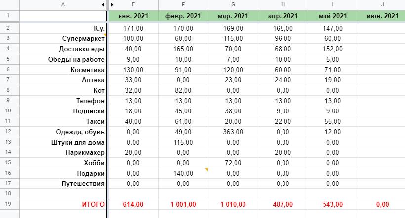 Мои расходы за период с января по май 2021года