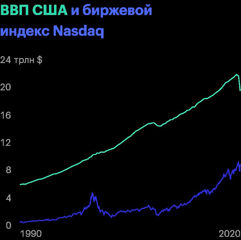 Источник: ФРС США
