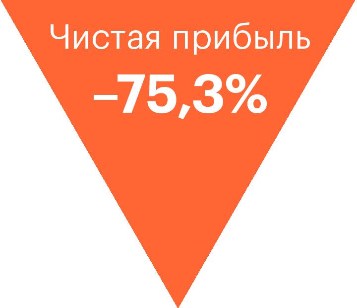 Цены на керосин выросли — «Аэрофлоту» поплохело. Итоги 2018 года