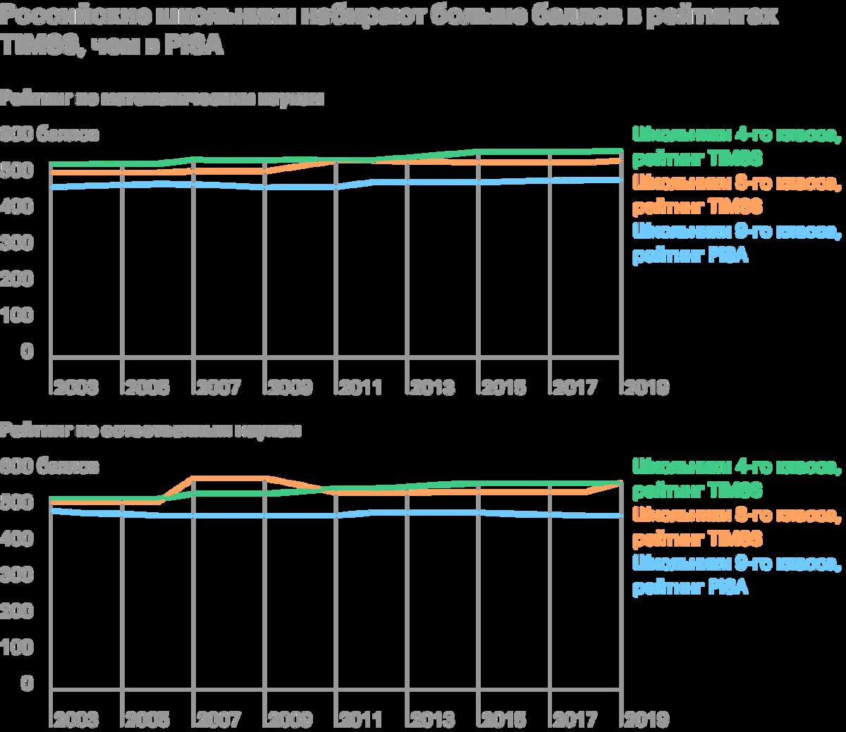 Источник: OECD. Programme forInternational Student Assessment (PISA)