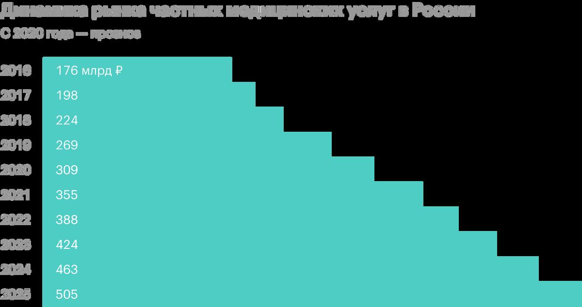 EMC ожидает, что в следующие пять лет рынок медицинских услуг в России будет расти двузначными темпами. Источник: презентация компании, слайд5