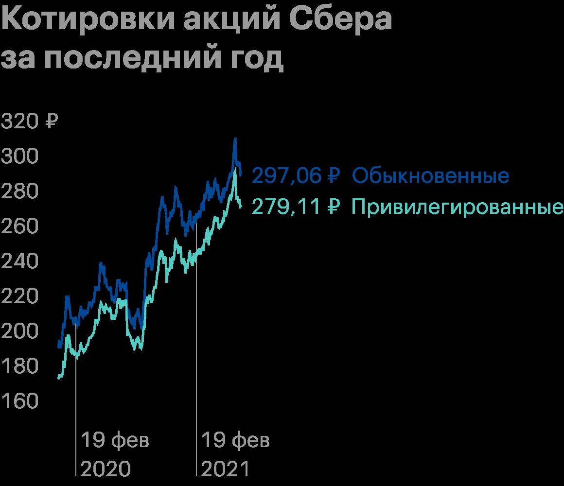 Источник: котировки обыкновенных и привилегированных акций компании Сбер в Тинькофф-инвестициях