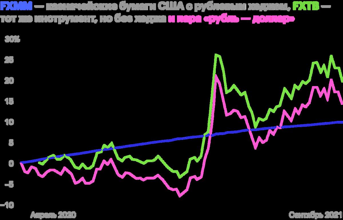Фонд с хеджированием имеет ровный график, абезнего коррелирует свалютным курсом. Источник: Trading View