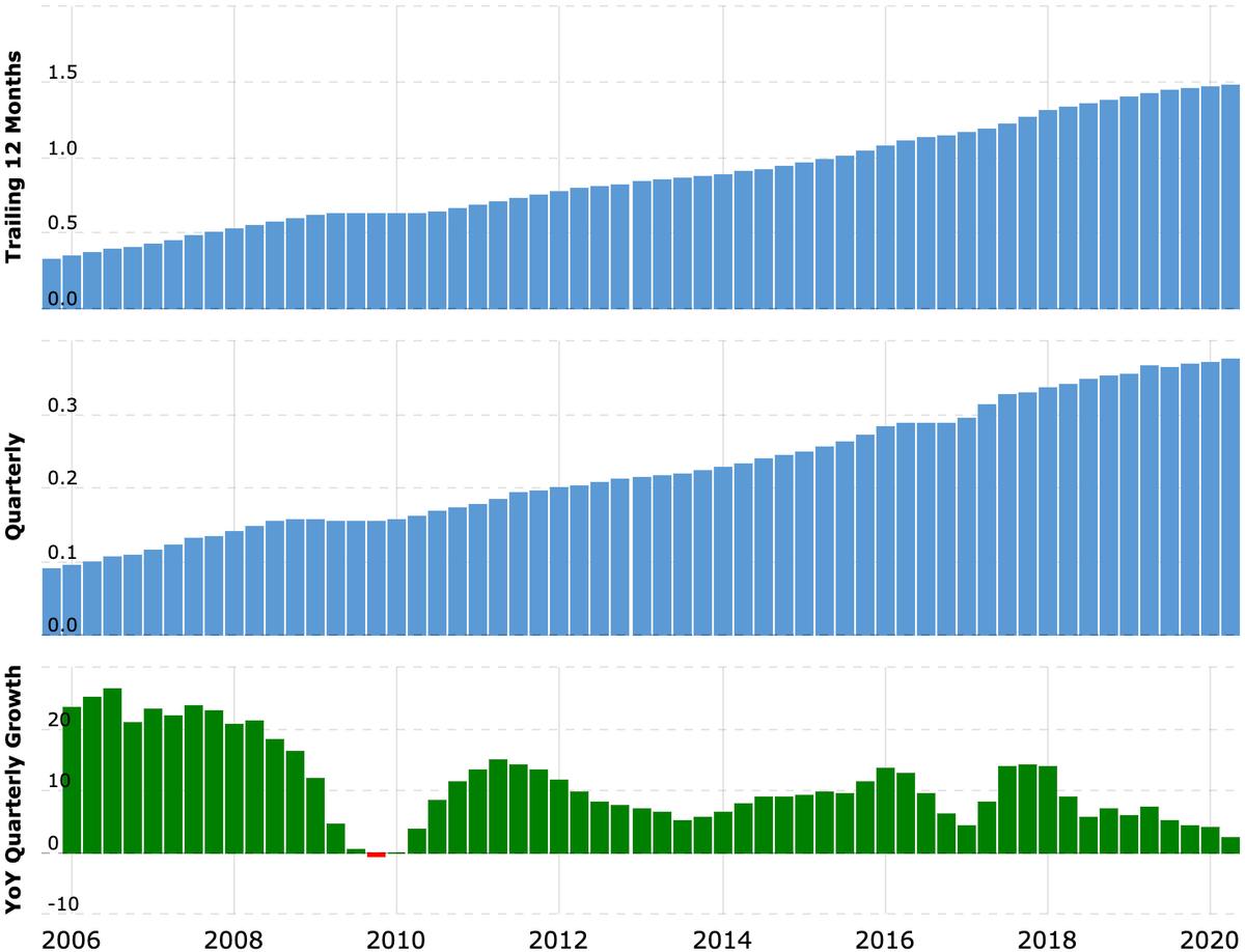 Выручка за последние 12 месяцев и поквартально в миллиардах долларов и в процентах по сравнению с аналогичным кварталом прошлого года. Источник: Macrotrends