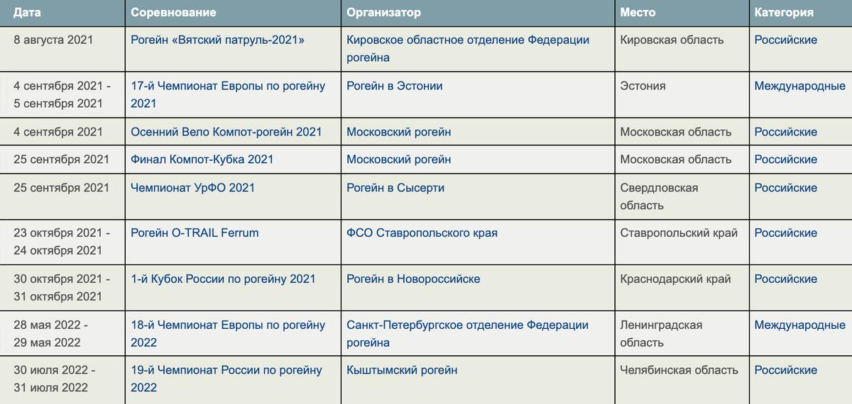 На сайте Федерации рогейна России есть календарь российских и зарубежных соревнований. Указаны не только беговые, но и водные рогейны