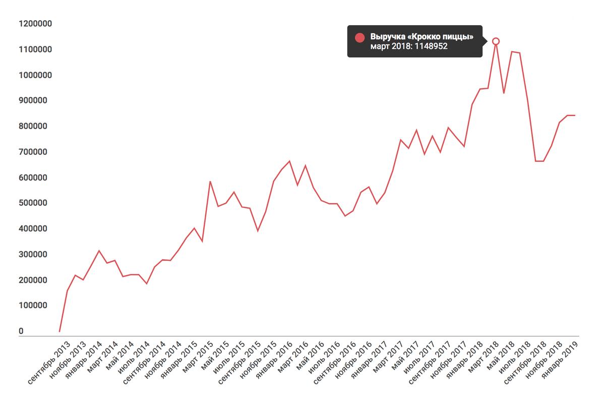 В марте 2018 пиццерия сделала рекордную выручку — 1 148 952<span class=ruble>Р</span>. Операционная прибыль — 75 000<span class=ruble>Р</span>